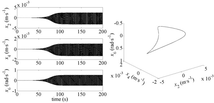 Dynamic response and phase diagram of the system for v-r=6 m∙s-1 and b=2.27