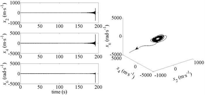 Dynamic response and phase diagram of the system for v-r=20.6945 m∙s-1 and b=2.2885
