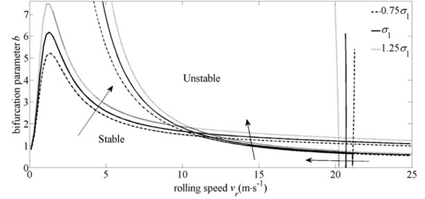 Influence of exit tension on system stability domain