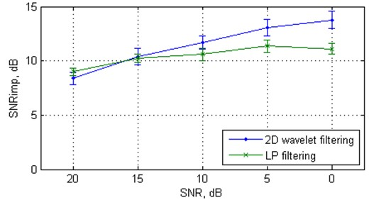 The mean values and standard deviations (with error bars) of the SNRimp and RMSE from  20 independent Monte Carlo trials versus white Gaussian noise level for the Duffing oscillator