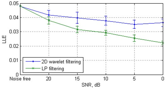 Largest Lyapunov exponent from 20 independent Monte Carlo trials versus white Gaussian noise level for the clean and filtered Rössler data, the clean and filtered Duffing data