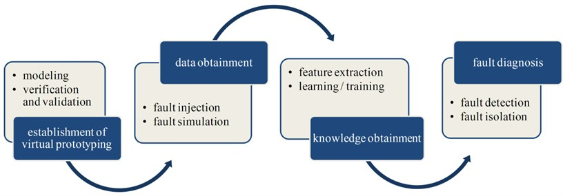 The four stages of the proposed methodology