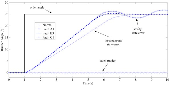 Contrast of simulation result of three typical faults and normal state
