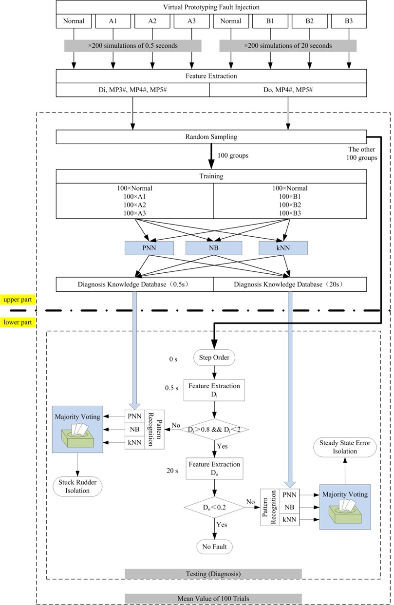 Flow path of the case study