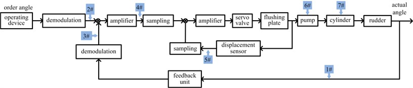 Control principle and virtual prototyping of steering system