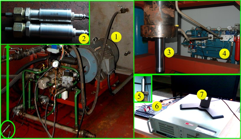 Parts of the actual steering system and experiment plant: 1 – pump control subsystem;  2 – hydraulic pressure sensor; 3 – cylinder; 4 – loading plant; 5 – displacement sensor  of cylinder rod; 6 – data collector; 7 – industrial computer