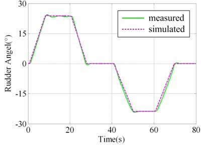 Contrast of simulated and measured signal