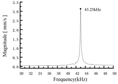 Frequency response of the stator