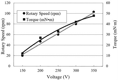 a) Relationship between the output performance and the frequency at 200 Vp-p voltage, b) relationship between the output performance and the voltage at 43.12 kHz