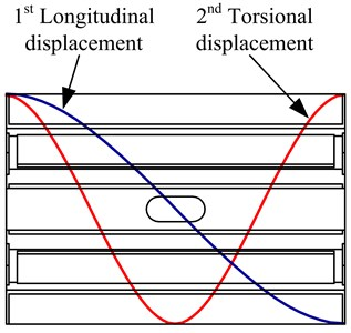 Vibration modes of the stator