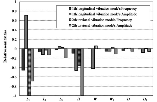 Relative sensitivities of the frequencies and the amplitudes  for the longitudinal and torsional vibration modes