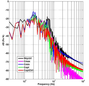 Frequency-spectrum graph of output force under random and impact mix signal incentive