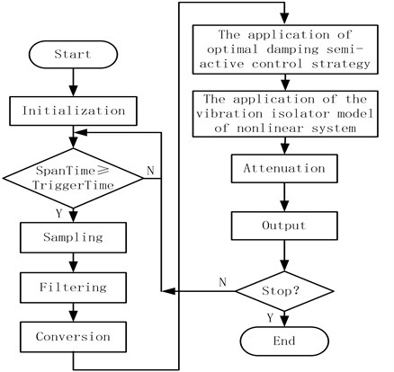 Chart of real-time controlling module