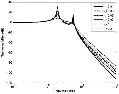 Amplitude FRC of transmissibility