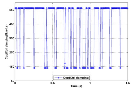 Optimal control damping of output force under recorded signal  of randomly profiled roadway input excitation