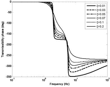 Phase FRC of transmissibility
