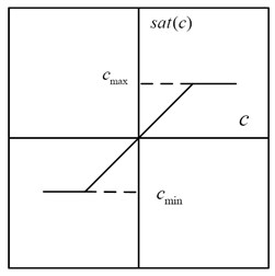 Nonlinear characteristics of idealized saturation