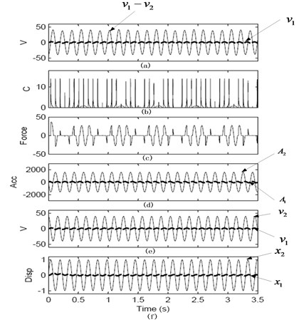 Steady-state response of skyhook damping semi-active control systems under sine excitation