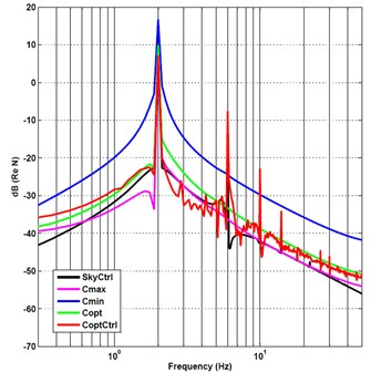 Frequency-spectrum graph of output force under impact and sine mix signal incentive