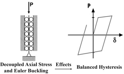 a) Mechanism of a BRB under axial force [16], b) comparison  of the first hysteresis cycle of BRB with the typical bracing [28]