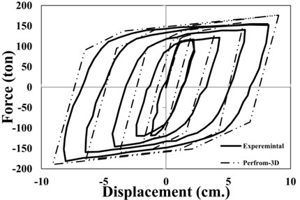 a) Components of BRB, b) verification of hysteresis model of BRBs in PERFORM-3D