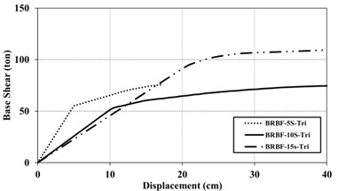 Capacity Curve for 5, 10 and 15 –story of BRBFs under the uniform (UN)  and triangular (TR) loading pattern