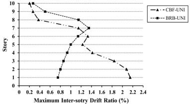 Maximum inter-story drift ratio (%) for 10-story models  under uniform (UN) and triangular (TR) loading
