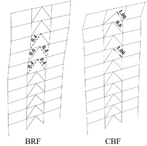 Life Safety (LS) and Collapse Prevention (CP) performance-based evaluation  for 10-Story BRBF and CBF models under triangular loading pattern (TR)