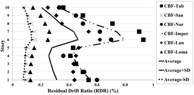 Residual drift ratio (RDR) response of 10-story BRBF and CBF models under earthquakes