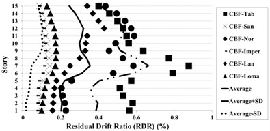 Residual drift ratio (RDR) response of 15-story BRBF and CBF models under earthquakes