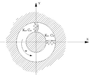 Floating-ring bearing model