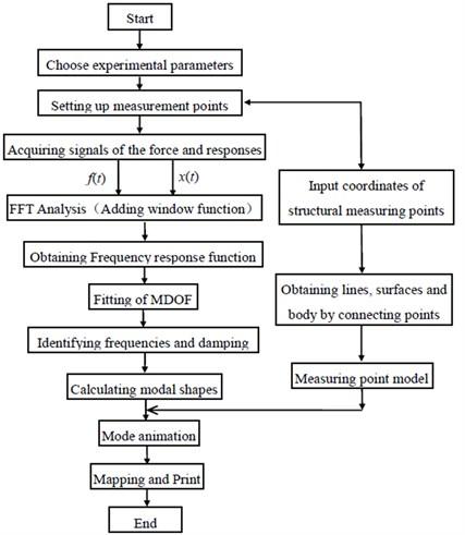 Test procedure chart