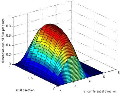 Simulation result for inner oil layer pressure