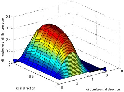 Simulation result for outer oil layer pressure