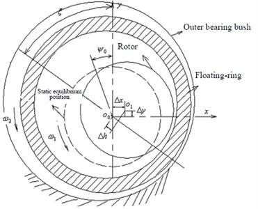 Geometric analysis for rotor