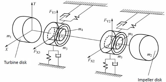Simplified dynamical model for the rotor-bearing system