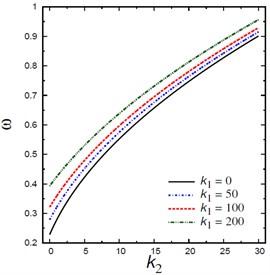 Natural frequencies ω vs Pasternak's parameter k2