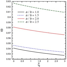 Natural frequencies ω vs the nonlocal parameter ξ