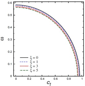 Natural frequencies ω vs the damping coefficient ct