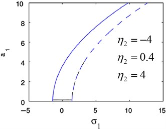 Theoretical frequency response curves:  cx=0.2, γ2= 0.3, η2= 0.4, ωx= 2, Ω= 1.4, f1= 4, G1= 2