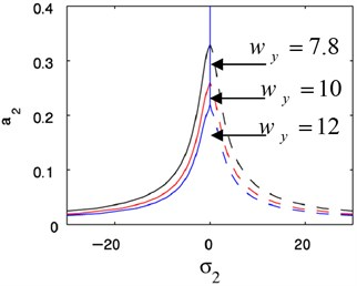 Theoretical frequency response curves:  cy= 0.1, γ3= 0.1, η3= 0.1, ωy= 7.8, Ω= 1.4, Q= 4, G2= 2