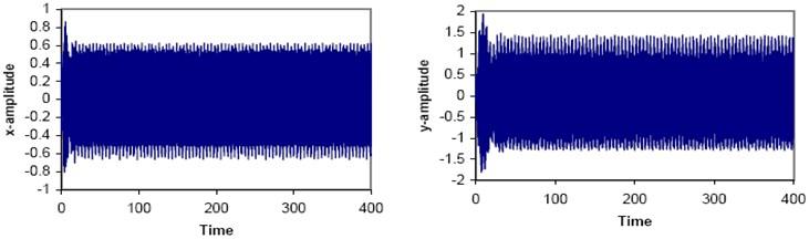 Non-resonant time response solution at selected values: cx= 0.2, α2= 0.3, β2= 0.2,  γ2=0.3, η2= 0.4, cy= 0.1, α3= 0.1, γ3= 0.1, η3= 0.1, ωx= 7.5, ωy= 7.8,  Ω= 1.4, Ω1= 5.3, Ω2= 4.75, Ω3= 3.35, f1= 4.0, f2= 3.0, F= 2.0, Q=4.0