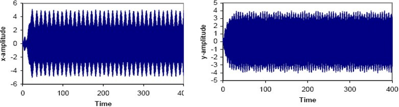 Simultaneous sub-harmonic and combined resonance case (Ω1≅2ωx, Ω2+Ω3≅ωy)