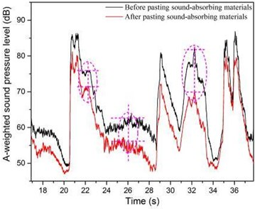 The A-weighted sound pressure level contrast of before  and after pasting sound-absorbing materials with different zooms