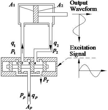Electro-hydraulic excitation system