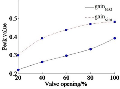 Peak gain with varying command value