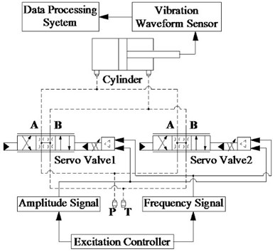 EHES controlled by dual-valve