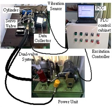 Experiment system