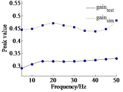 Peak gain with varying frequency
