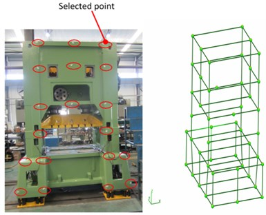 Distribution of the selected points in the front side  of the press bed and the press bed frame